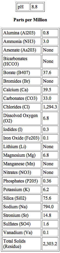 water_analysis_table